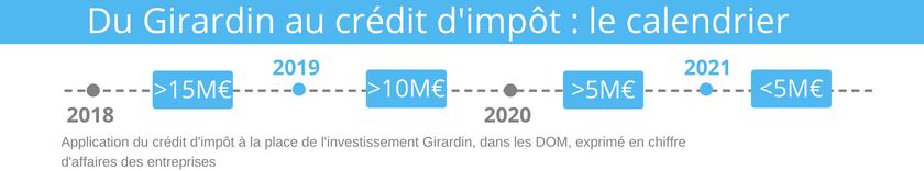 calendrier de mise en place du crédit d'impôt dans les départements et territoires d'outre-mer