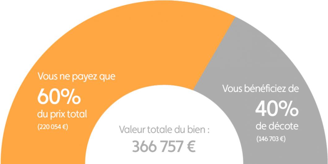 Graphique explication démembrement programme Saint-Raphaël