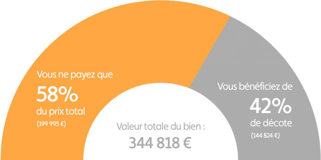Graphique explication démembrement programme Toulouse